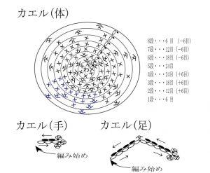 カエル(体)の編み図