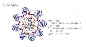 ひまわりの編み図