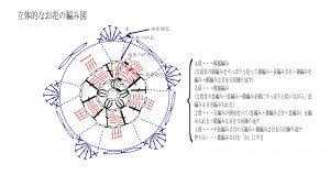 立体的なお花の編み図